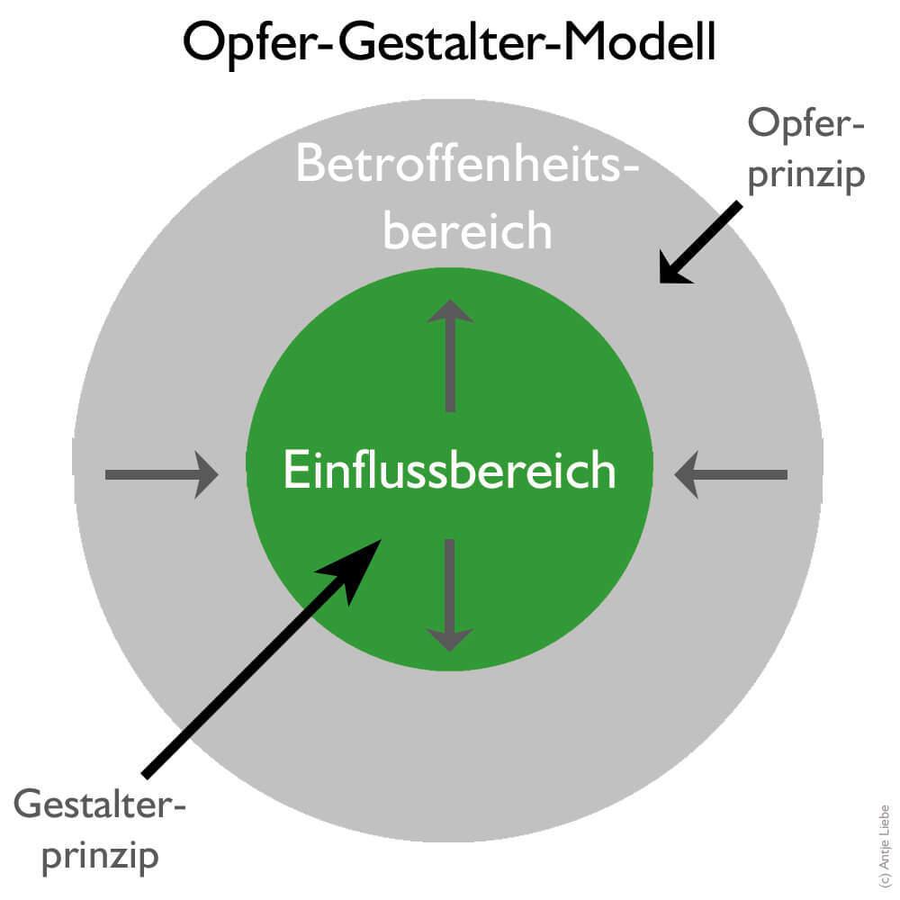 https://www.coaching-mit-pferden-harz.de/opfer-gestalter-modell/