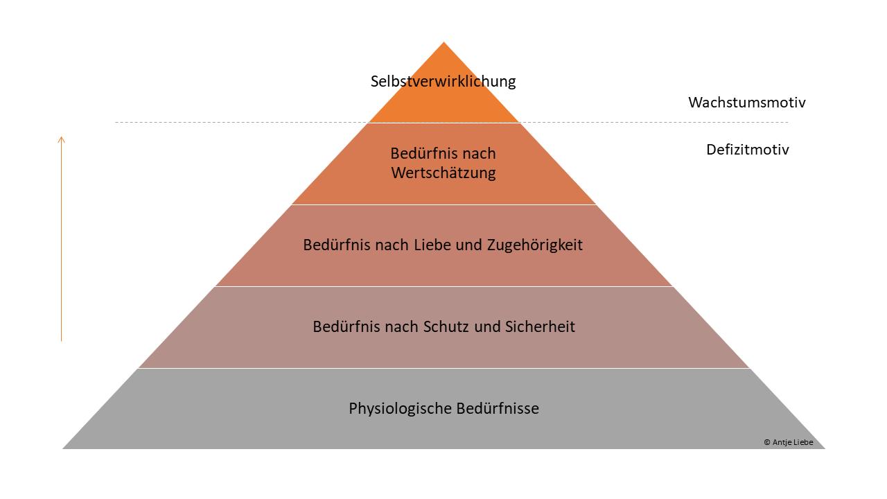 https://www.coaching-mit-pferden-harz.de/beduerfnispyramide-nach-maslow/