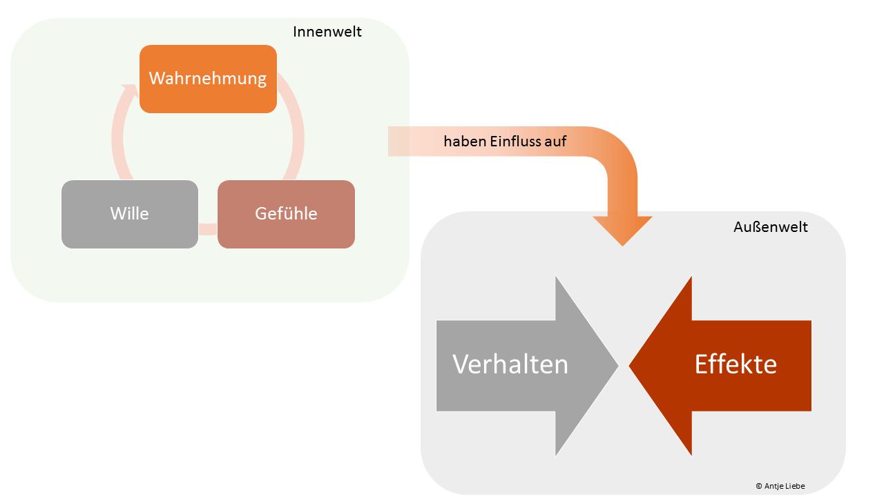 Konfliktdynamik
