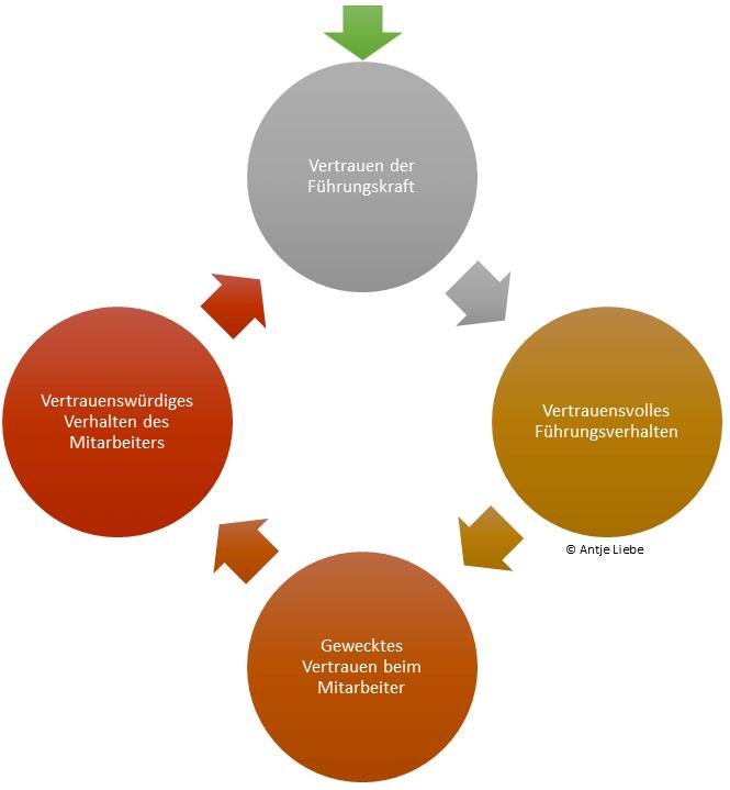 https://www.coaching-mit-pferden-harz.de/mitarbeitervertrauen/